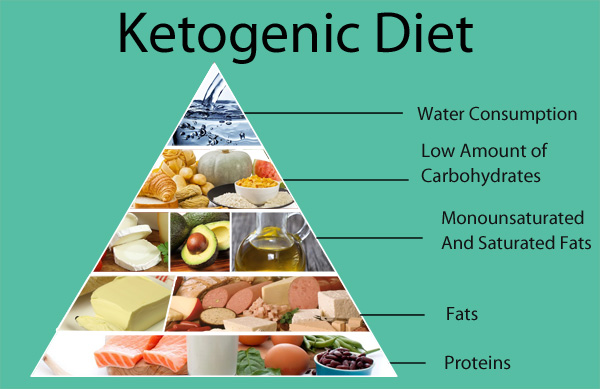 Lose-Weight-Using-A-Ketogenic-Diet